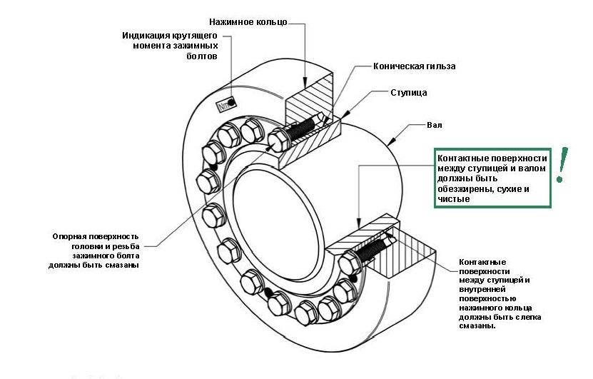 Зажимной (усадочный) диск TAS